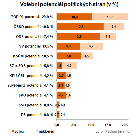 Průzknum: Volební výsledky komunální volby 2010,zdroj:Factum Invenio
