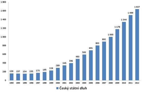 Český státní dluhy: každou vteřinu je o 4,8 tisíce korun vyšší. Jen úroky nás ročně stojí víc než 55 miliard korun.