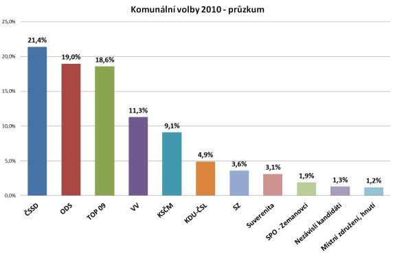 Výsledky komunální volby 2010 - volební preference, průzkum