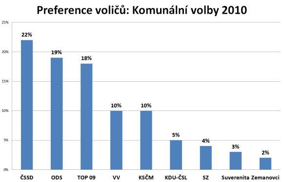 Preference voličů: Komunální volby 2010