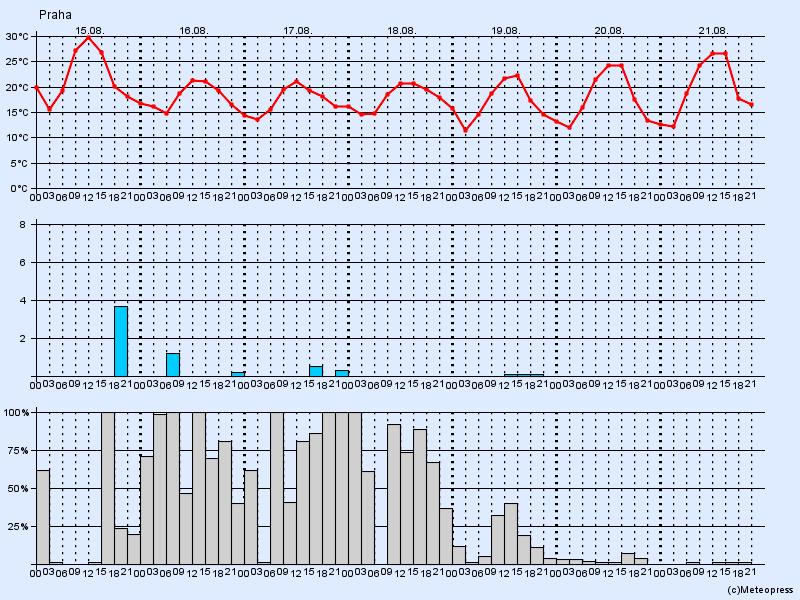 Dlouhodobá předpověď počasí srpen a září