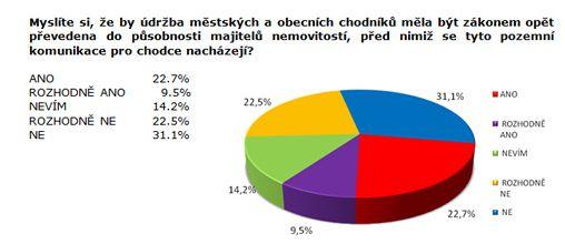 Průzkum - sodpovědnost za stav chodníků, zdroj:Sanep.cz