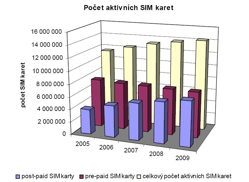 Vývoj počtu aktivních SIM karet