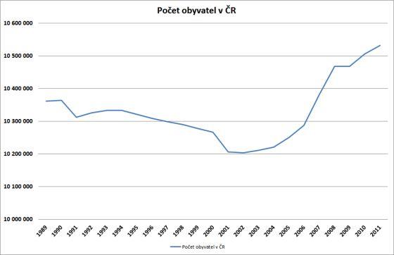 Jaký je aktuální počet obyvatel v ČR v roce 2011?