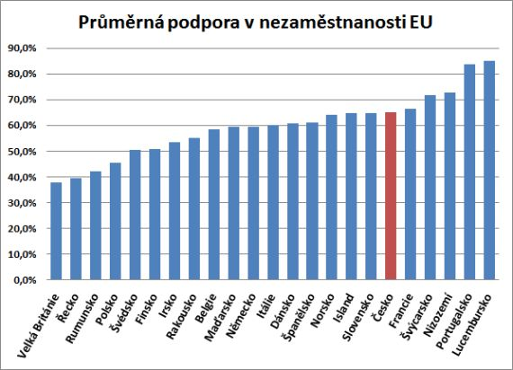 Kolik je průměrná podpora v nezaměstnanosti v zahraničí (Evropa, EU) proti místní průměrné čisté mzdě.