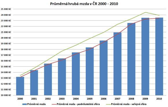 Průměrná hrubá mzda 2000 - 2010, srovnání podnikatelská a veřejná sféra