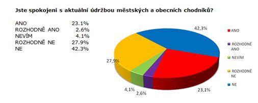 Průzkum - spokojenost se stavem chodníků, zdroj:Sanep.cz