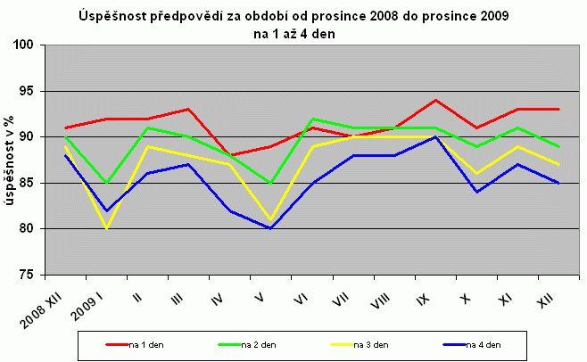 Dlouhodobá předpověď počasí - úspěšnost 2009, zdroj: ČHMÚ