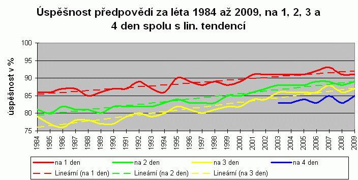Dlouhodobá předpověď počasí - úspěšnost, zdroj: ČHMÚ