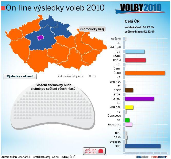 Výsledky volby 2010 (volby do poslanecké sněmovny)