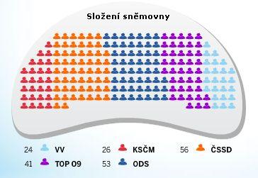 Výsledky volby 2010: Nové složení parlamentu ČR