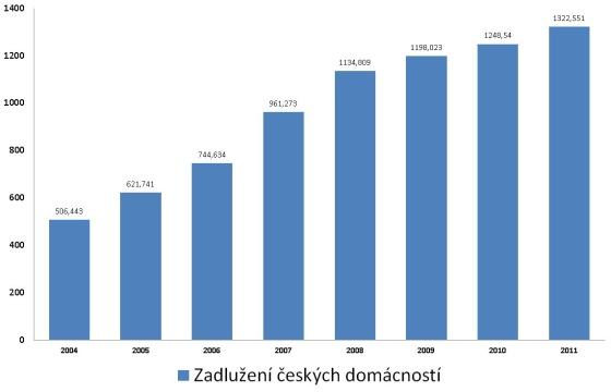 Zadlužení českých domácností stále roste. Hlavní podíl na tom mají především hypotéky a úvěry na bydlení.