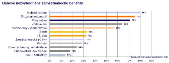 Mobil jako nejoblíbeněžší benefit pro zaměstnance?(zdroj:www.spcr.cz)